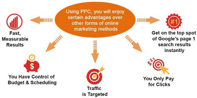 What You Should Expect As PPC Package From A Digital Agency