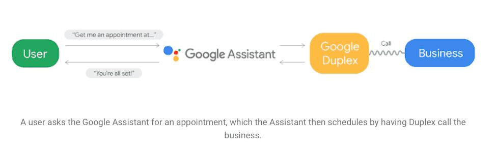 OK Google, Tell Me More About Google Duplex