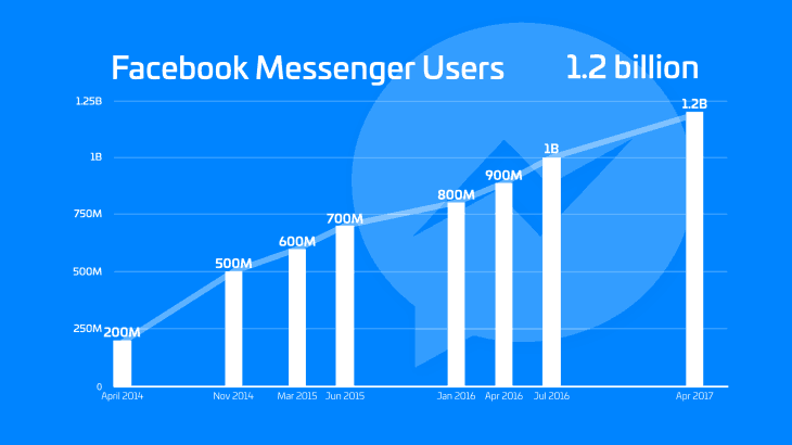 The FOMO of Facebook ChatBots